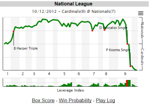 Copyright to FanGraphs. Shown for illustrative purposes.