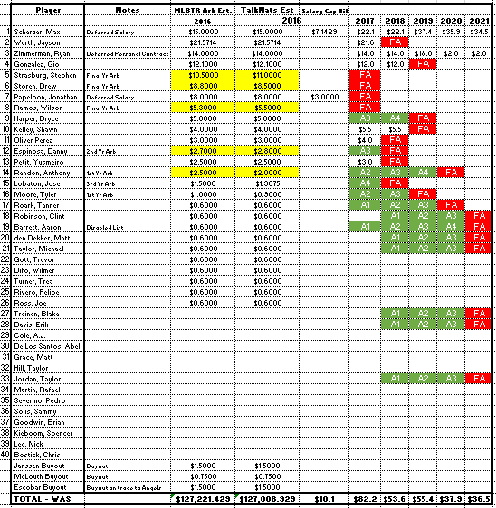 Nats Salary Update 12 10 2015 gott