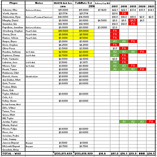 Nats Salary Update 12 29 2015 drew