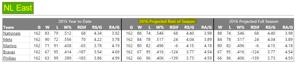 NL East Projection 1 12 16