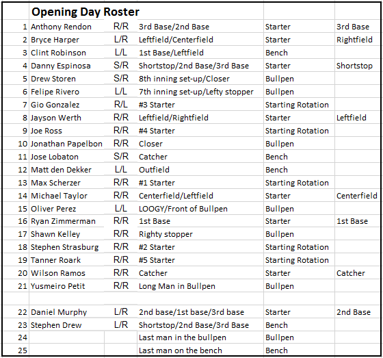 Opening Day Roster projections 1 3 2016