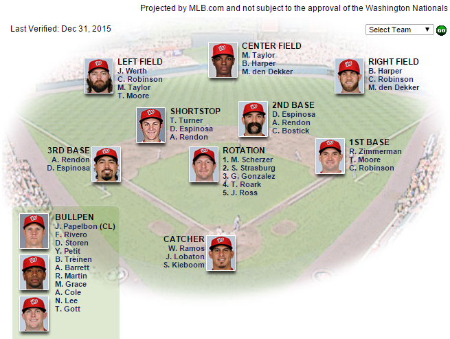 nats depth chart 12 31 15