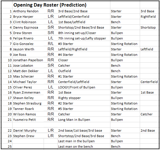 nats opening day roster prediction