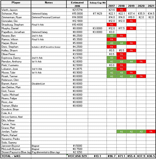 nats salary update 1 15 16