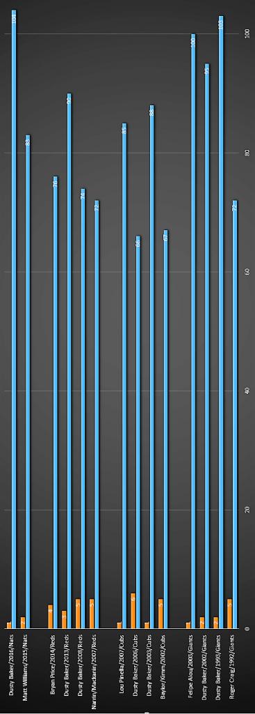 Dusty Chart Vertical