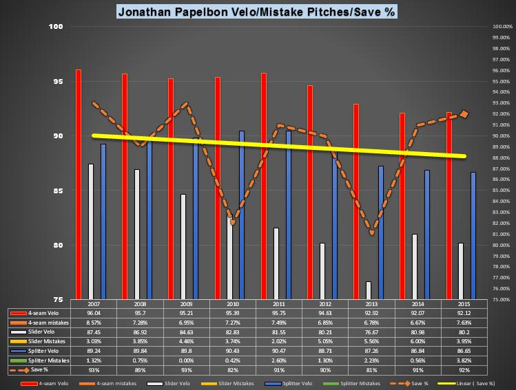 Papelbon Graph