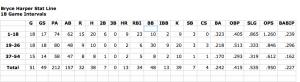 Screen Shot Harper Stats 54 games