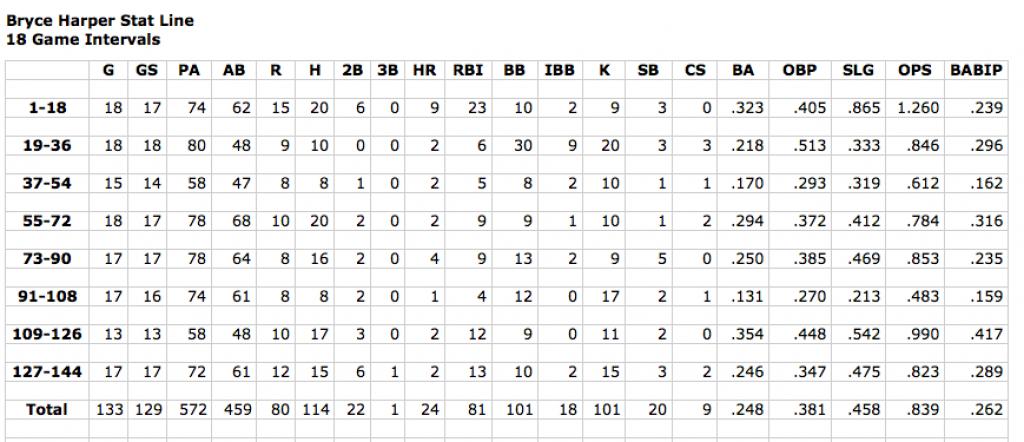 Screen Shot Harper Stats 144 games