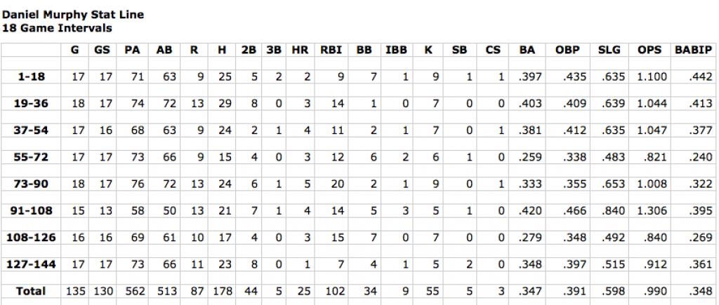 Screen Shot Murphy Stats 144 games