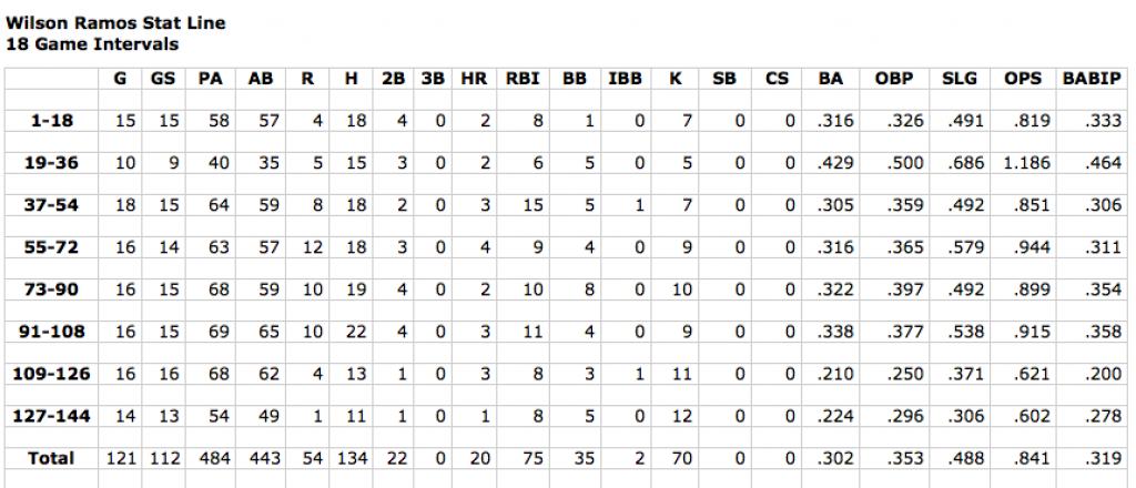 Screen Shot Ramos Stats 144 games