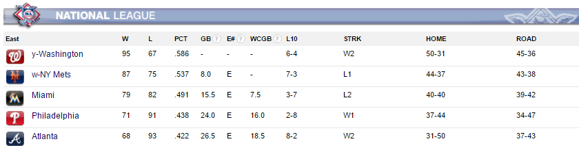 From MLB.com