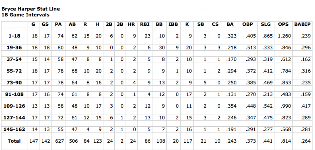 Screen Shot Harper Stats 162 games