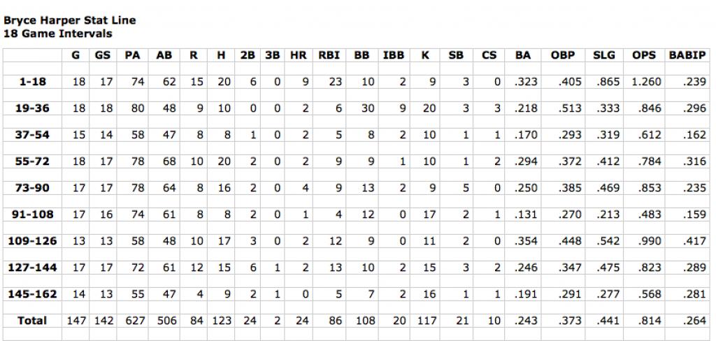 Screen-shot-harper-stats-162-games-1024x488