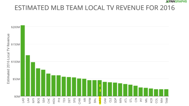 Graphic from FanGraphs screenshot