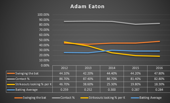 Adam Eaton Graph