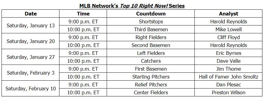 Mlb-network-top-10-lists