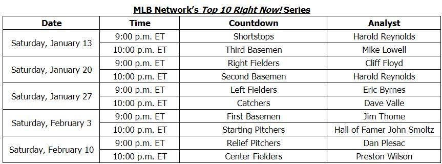 Mlb-network-top-10-lists